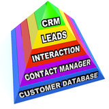 CRM Pyramid Customer Relationship Management Steps. A pyramid illustrating the important aspects of CRM customer relationship management, such as Customers Stock Image