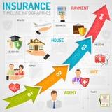 Cronología Infographics de los servicios de seguro Fotografía de archivo libre de regalías