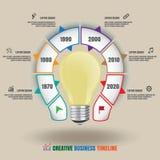 Cronologia creativa di affari della lampadina Fotografie Stock
