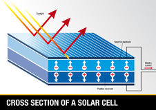 Cross section of a solar cell - Renewable Energy. Vector image stock illustration