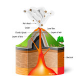 Cross-section of  volcano. Cross-section ofa volcano. eruption scheme on white background. Vector Infographic Royalty Free Stock Photography