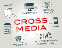 Crossmedia Concept. Cross Media is a media property, service, story or experience distributed across media platforms using a variety of media forms Royalty Free Stock Photos
