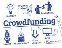 Crowdfunding begrepp Arkivfoto
