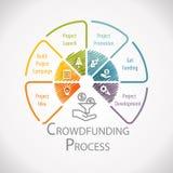 Crowdfunding Process Wheel Royalty Free Stock Photos