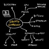 Crypto currency flowchart. Crypto currency mind map - blockchain business problems and issues. Vector graphics Royalty Free Stock Image