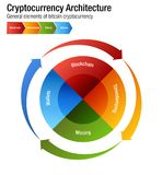 Cryptocurrency Bitcoin Architecture Chart Vector. An image of a Cryptocurrency Bitcoin Architecture chart Vector infographic Vector Illustration