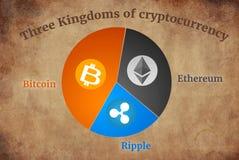 Cryptocurrency säkrade kedjan, tre kungariken slåss begrepp royaltyfri fotografi