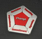 5Cs of Change. The 5Cs of Change represented in a interlocked pentagonal puzzle pieces Royalty Free Stock Photography
