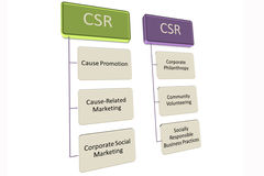 CSR стоковое изображение