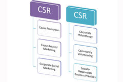 CSR стоковые изображения