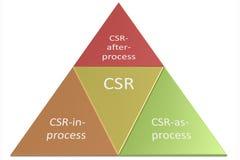 CSR aktywność Obrazy Royalty Free