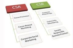CSR aktywności zarządzania garph Obraz Royalty Free