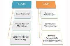 CSR aktywności zarządzania garph Fotografia Stock