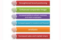 CSR zarządzania garph Zdjęcie Stock