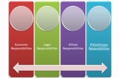 CSR zarządzania garph Obrazy Stock