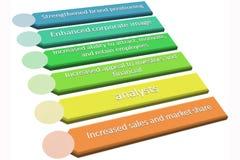 CSR zarządzania garph Obraz Stock