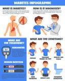 Cukrzyc Illnesses traktowanie Infographics ilustracji
