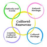 Cultural Resources. Important Cultural Resources benefiting communities Stock Photography