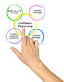 Cultural Resources. Presenting Diagram of Cultural Resources Royalty Free Stock Photography