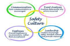 Culture of Safety. Diagram of Culture of Safety Royalty Free Stock Photos