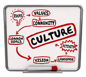 Culture Words Message Board Flowchart Shared Common Goal. Culture word and related terms such as heritage, language, ideas, common goal, and vision on a dry Royalty Free Stock Image