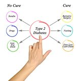 Type 2 Diabetes. Cure for Type 2 Diabetes stock images