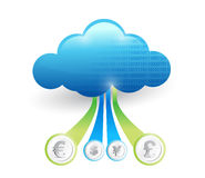 Currency connected to the cloud. concept Royalty Free Stock Images