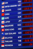 Currency exchange board, foreign money rates display Stock Photos