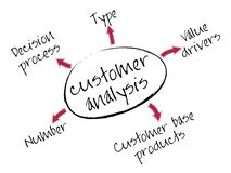 Customer analysis chart. Customer analysis mind map with marketing concept words stock illustration