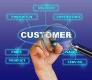 Customer approach Royalty Free Stock Photos