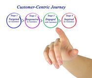 Customer-Centric Journey. Woman presenting Customer - Centric Journey Stock Images