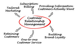 Customer-centric relationship management. Diagram of Customer-centric relationship management Royalty Free Stock Images