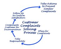 Customer Complaints Solving Process royalty free stock images