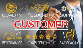 Customer concept Royalty Free Stock Image