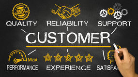 Customer concept with business elements. On blackboard Stock Photo