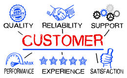 Customer concept with business elements Royalty Free Stock Image