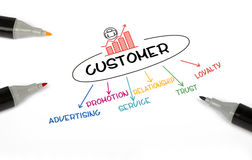 Customer concept chart Royalty Free Stock Images