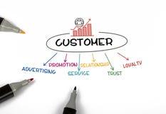 Customer concept chart Royalty Free Stock Photo