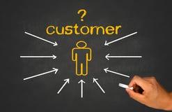 Customer concept Stock Image