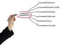 Customer Engagement. Presenting diagram of Customer Engagement stock photo