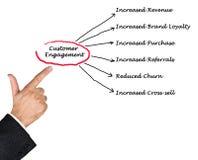 Customer Engagement. Presenting diagram of Customer Engagement royalty free stock photo