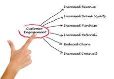Customer Engagement Stock Photos