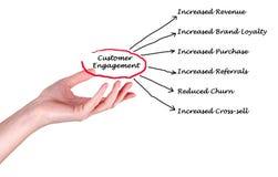 Customer Engagement. Presenting diagram of Customer Engagement stock photos