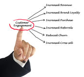 Customer Engagement. Presenting diagram of Customer Engagement royalty free stock photos