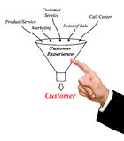 Customer experience. Presenting diagram of Customer experience Stock Photography
