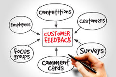 Customer feedback Stock Photo