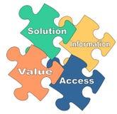 Customer-focused marketing. Illustration of puzzle pieces about customer-focused marketing SIVA concept Royalty Free Stock Photography