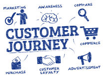 Customer journey concept doodle. Customer journey. Chart with keywords and icons Stock Photos