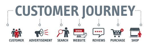 Free Customer Journey Experience, Conversion Vector Banner With Icons Stock Photos - 124486043