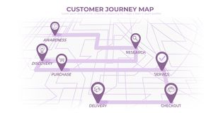 Customer journey map, process of customer buying decision, a road map of customer experience flat concept with icons. Vector banner royalty free illustration